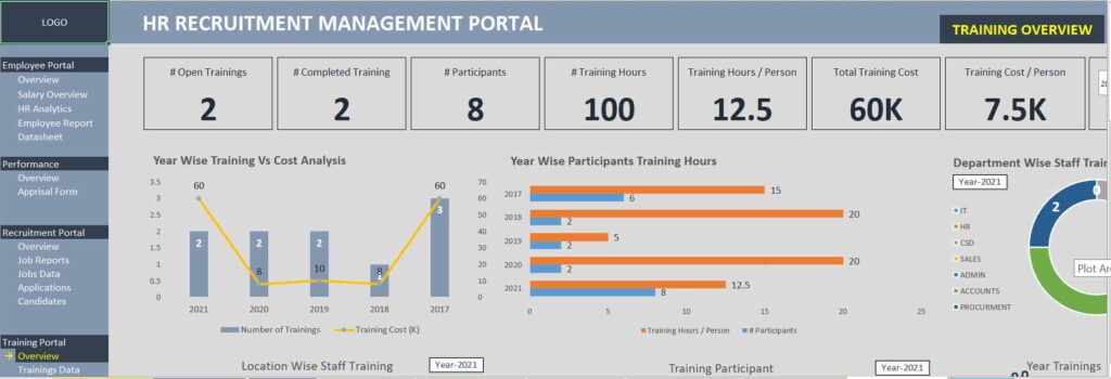Employee Training KPI:
