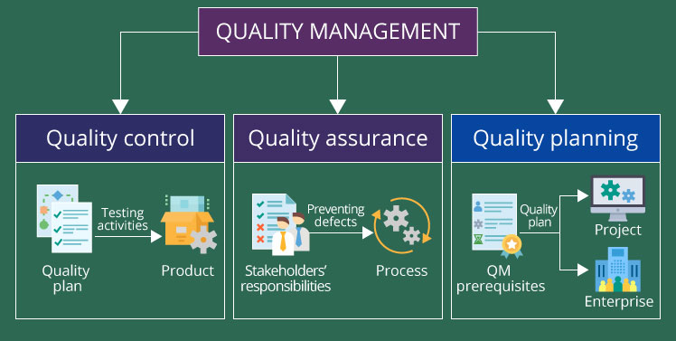Quality Management Plan Example In Construction
